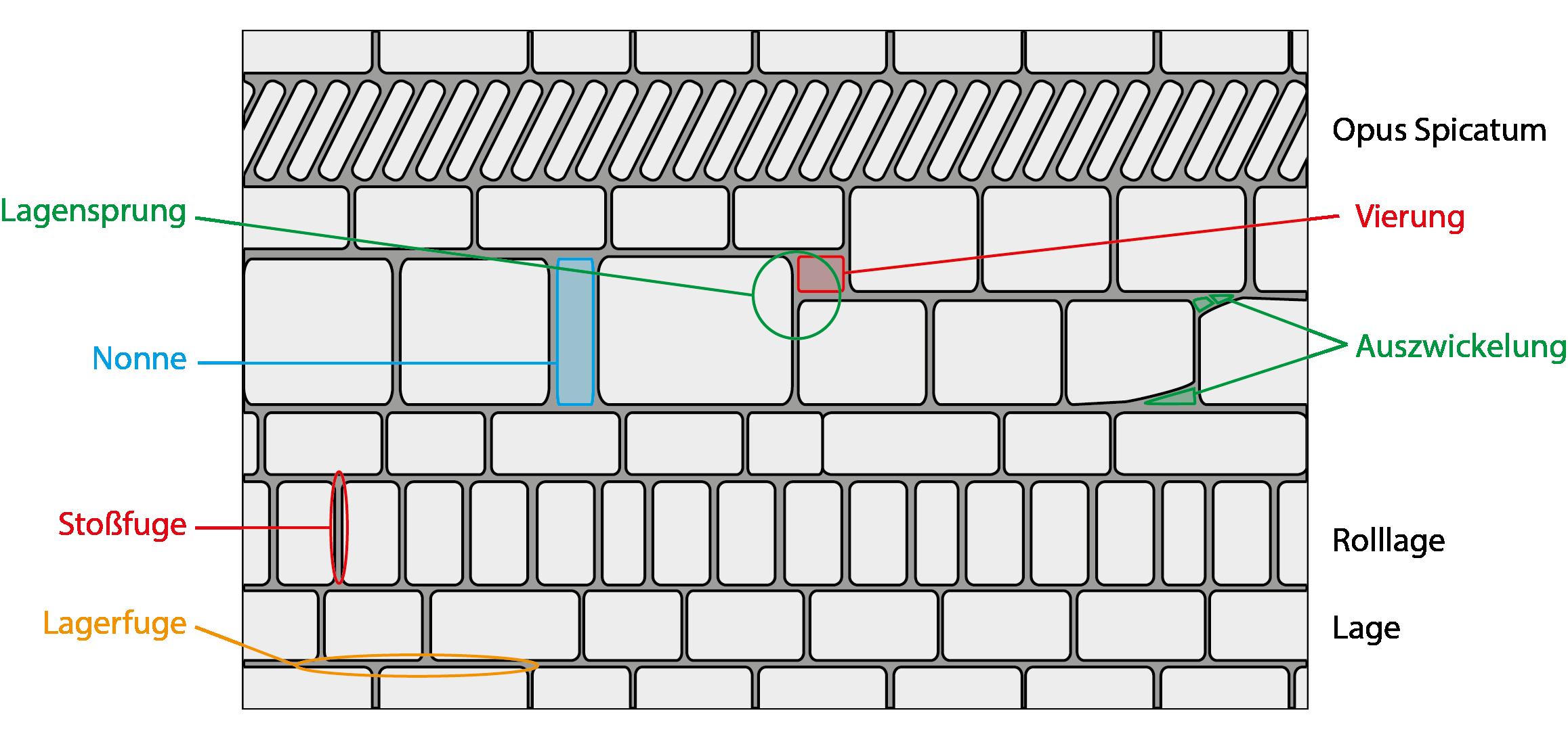 Arten von Mauerwerk